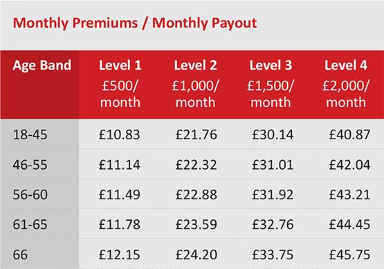 Guaranteed Income Protection Plan Insurance Price List