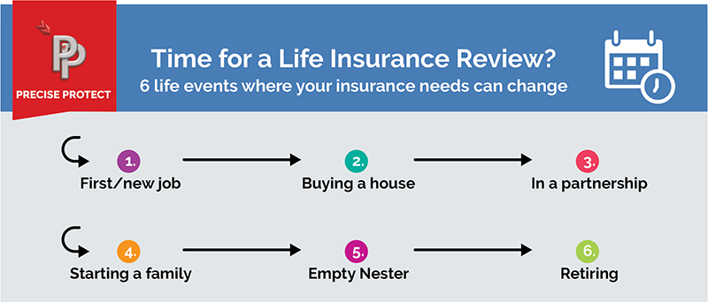Life Insurance - 6 Life Stages